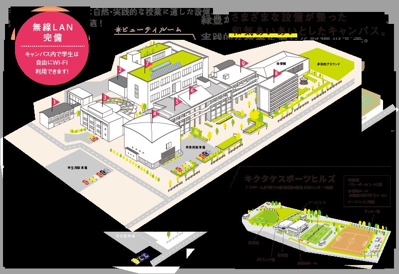 様々な設備が整った和気あいあいとしたキャンパス